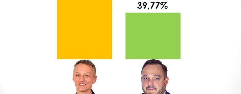 Brzeszcze mają nowego burmistrza. Radosław Szot zwycięzcą