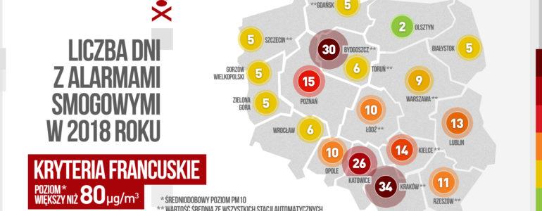 Polskie progi alarmowania najwyższe w Europie