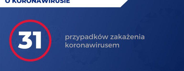 Nowe zasady kwalifikacji pacjentów. 31 zakażonych w Małopolsce