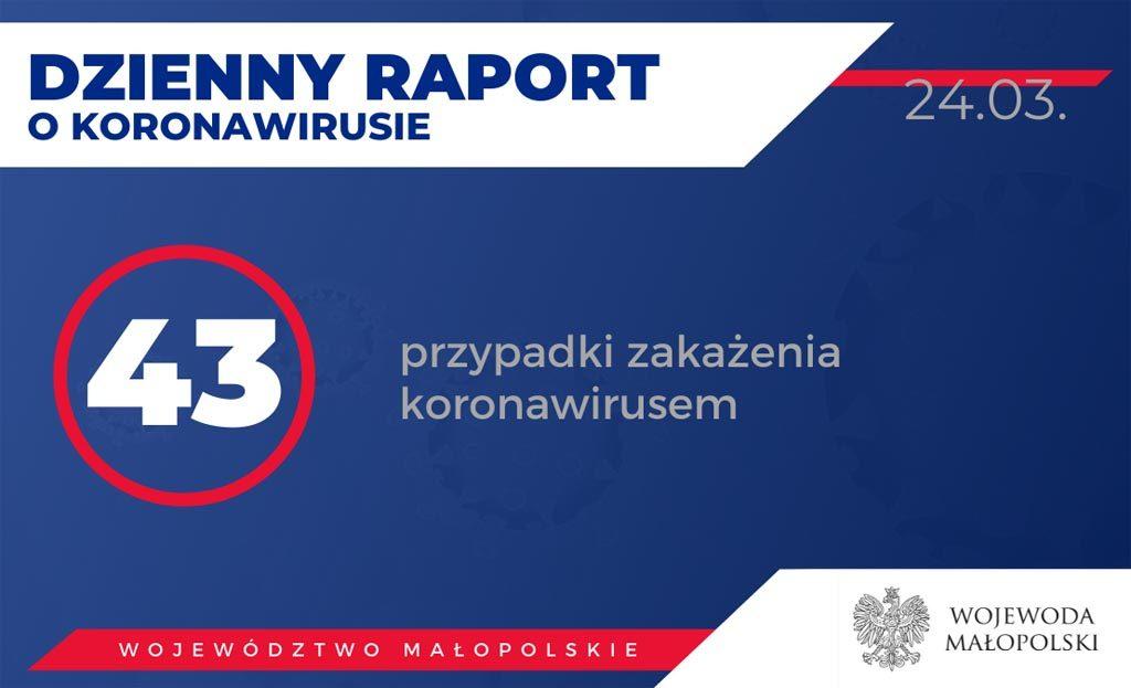 Badania potwierdziły kolejnych 10 zakażeń koronawirusem w Małopolsce. Aktualnie liczba zakażonych wynosi 43 i nie obejmuje mieszkańców naszego powiatu.