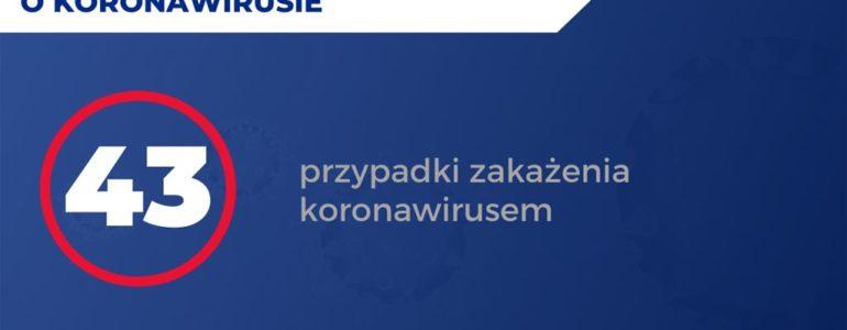 Kolejni zakażeni w Małopolsce, 325 osób z naszego powiatu na kwarantannie – RAPORT
