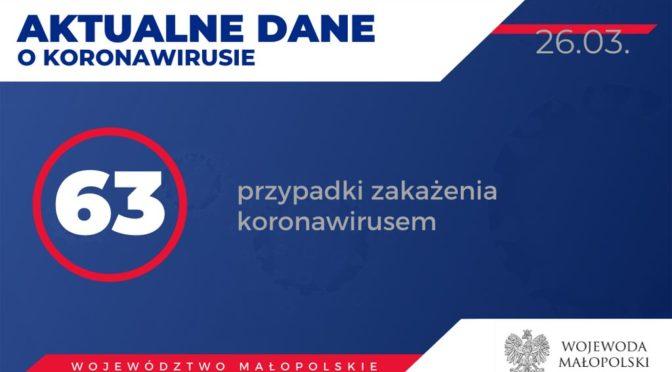 Od wczorajszego do dzisiejszego popołudnia liczba zakażonych koronawirusem mieszkańców Małopolskie wrosła od 11 osób. Mamy aktualnie 63 potwierdzone przypadki.