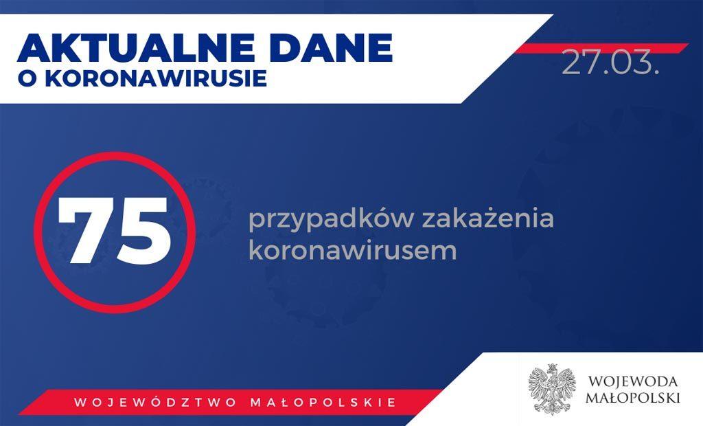 415 osób przebywa na kwarantannie w powiecie oświęcimskim. W całej Małopolsce służby stwierdziły dotychczas 75 zakażeń koronawirusem.