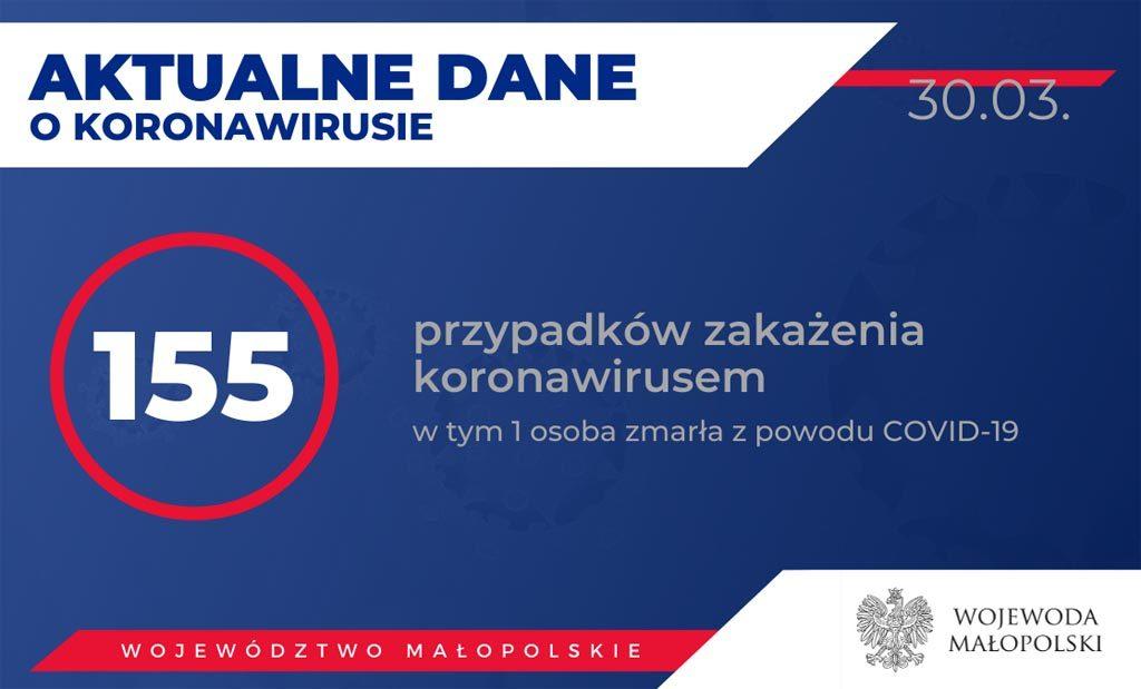Od wczorajszego wieczora w Małopolsce badania wykazały 10 nowych przypadków zakażenia koronawirusem. W Szpitalu w Myślenicach zmarł 89-letni mężczyzna.