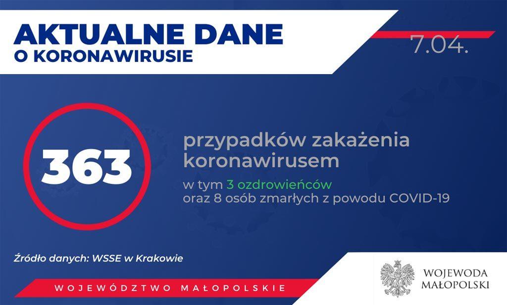 Od ostatniej aktualizacji Raportu Dziennego eFO służby stwierdziły 14 nowych zakażeń koronawirusem w Małopolsce i potwierdziły śmierć ósmego Małopolanina.