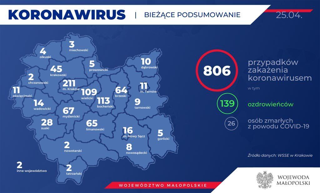 Od ostatniej aktualizacji Raportu Dziennego eFO przybyło 18 nowych przypadków koronawirusa w Małopolsce. Jest też dziewięcioro nowych ozdrowieńców.