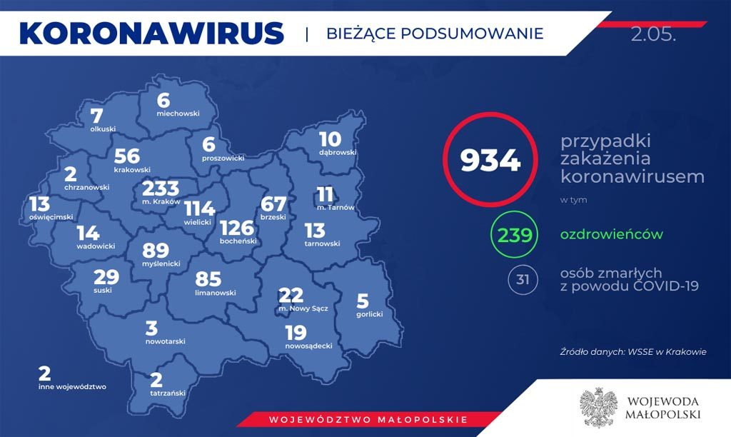 Od wczorajszego Raportu Dziennego eFO w Małopolsce przybyło 21 przypadków koronawirusa w Małopolsce. Jedna osoba ozdrowiała, jedna zmarła.