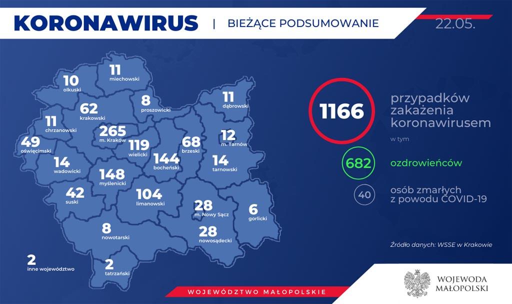 Od ostatniej aktualizacji Raportu Dziennego eFO w Małopolsce przybył jeden przypadek COVID-19. O cztery osoby powiększyło się grono ozdrowieńców.