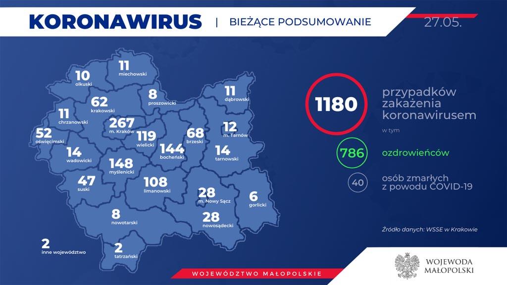 Od ostatniej aktualizacji Raportu Dziennego eFO w Małopolsce przybył jeden przypadek COVID-19. Jest też pięciu kolejnych ozdrowieńców.