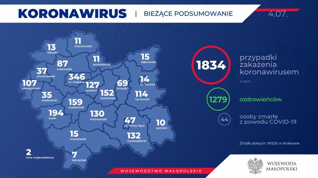 Od ostatniego Raportu Dziennego eFO w powiecie oświęcimskim przybyły cztery przypadki zachorowania na COVID-19. W tym czasie 12 osób wyzdrowiało.