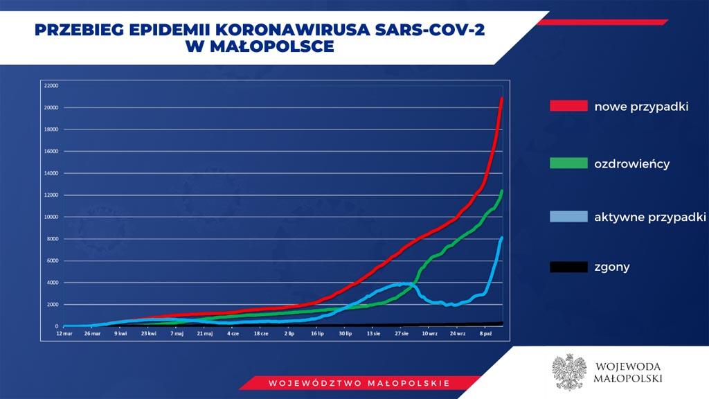 Sytuacja epidemiczna w Małopolsce zmienia się z dnia na dzień. Na gorsze. Każdego dnia przybywa zakażonych i zwiększa się liczba zmarłych na COVID-19.